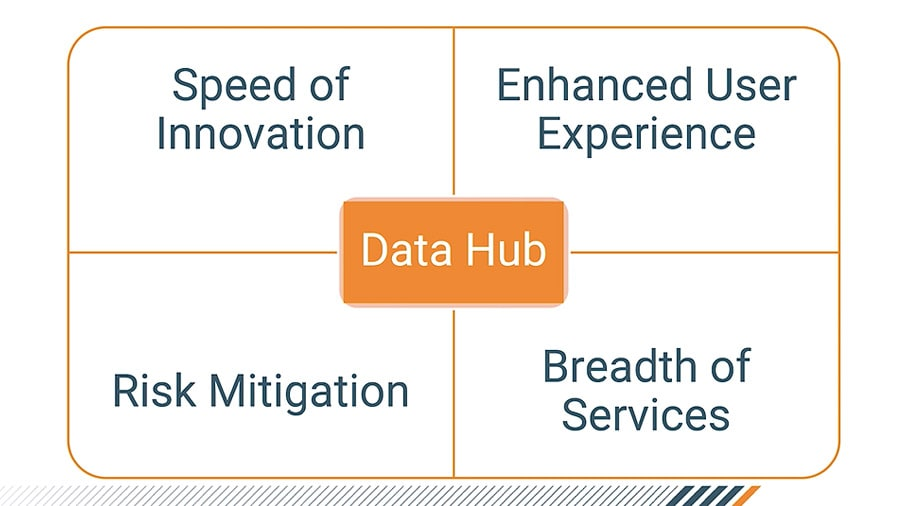 Data Hub Overview